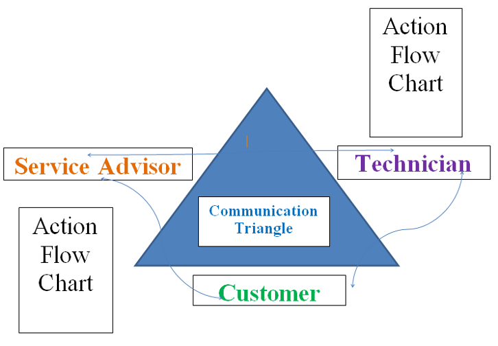 Action Flow Charts Illustration - how it works for customers, service advisors, and technicians